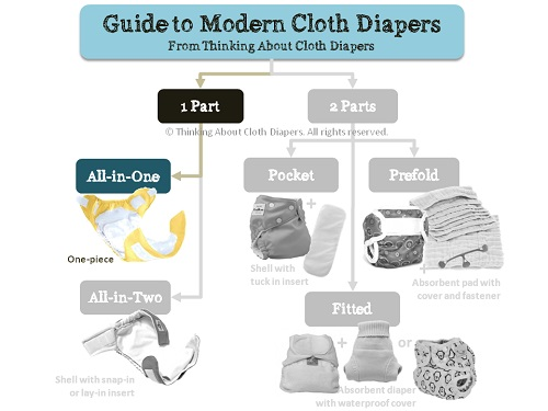 aio cloth diapers