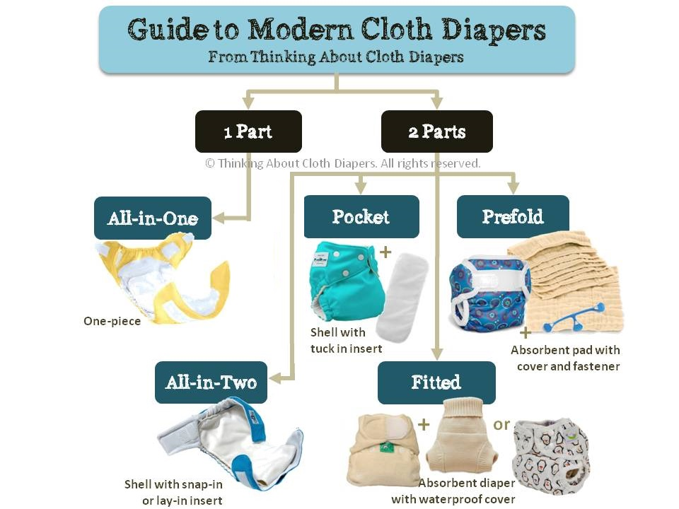 Types of cloth baby diapers