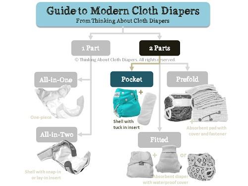 pocket cloth diaper